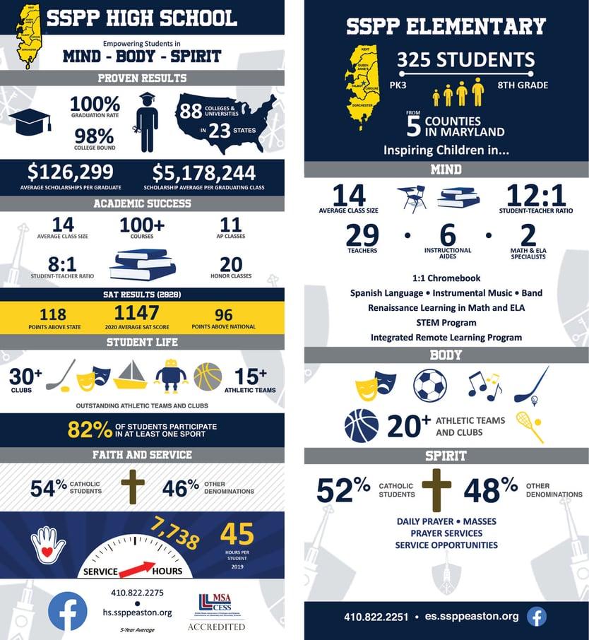 SSPP-HSandES-Infographic-2020